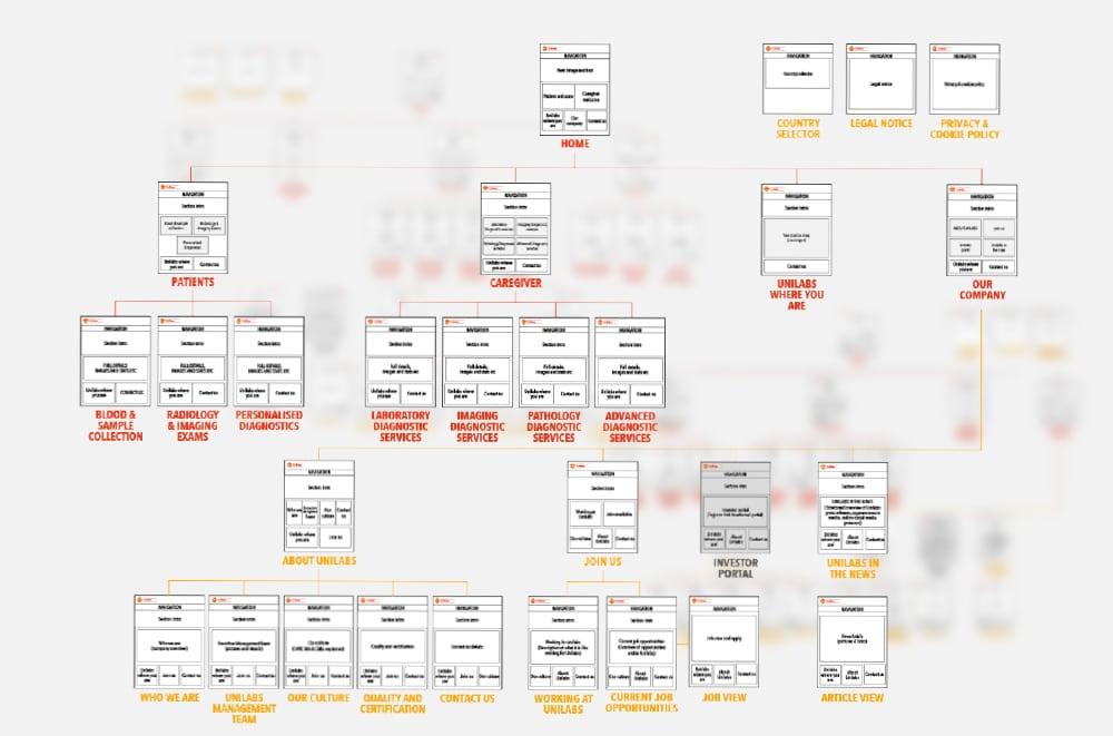 Unilabs - Sitemap
